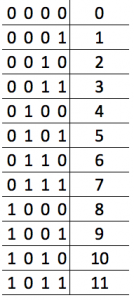 Binary Decimal Match Table
