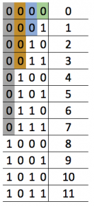 Colorful binary decimal match table